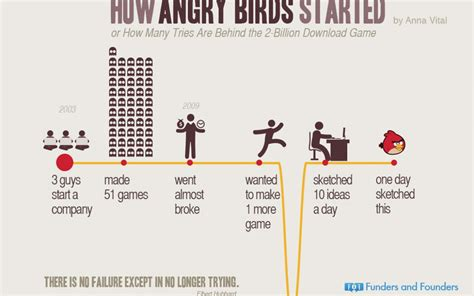 airbnb founder story story behind angry birds why there is no failure