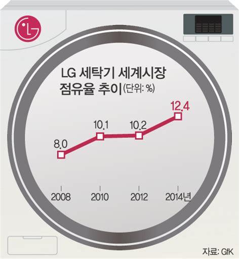 Lg Electronics Mba by 세상을 보는 눈 글로벌 미디어 세계일보