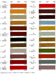 Paint Code 1971 Chevelle Paint Codes