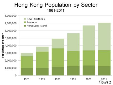 data hk the evolving form hong kong newgeography