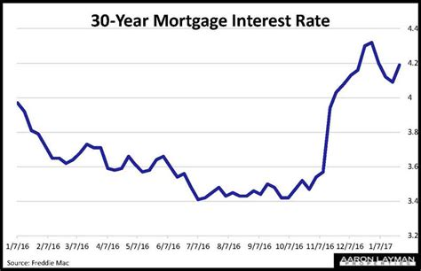 housing mortgage interest rates house mortgage interest rates 28 images calculated risk house prices and mortgage