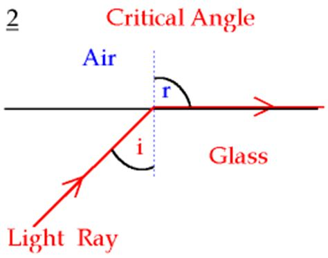 diagram of critical angle isb ibphysics dawghouse topic 04 5