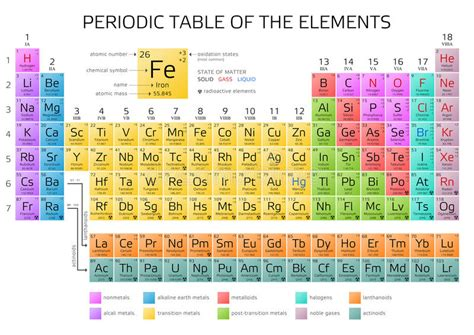 tavola periodica degli elementi s di mendeleev con i