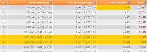 gemiddelde grootte zonnepanelen terugverdientijd zonnepanelen minder dan 8 jaar