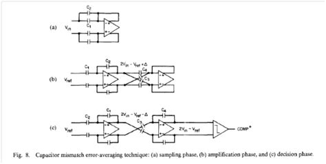 capacitor mismatch effect song jssc 88 a 12 bit 1 msle s capacitor error averaging pipelined a d converter analog lib