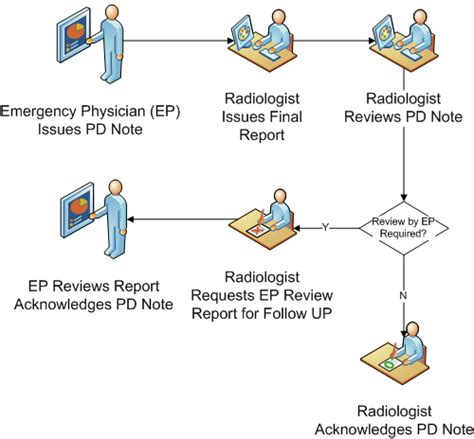 physician workflow ris gt workflow specific windows gt preliminary diagnosis window