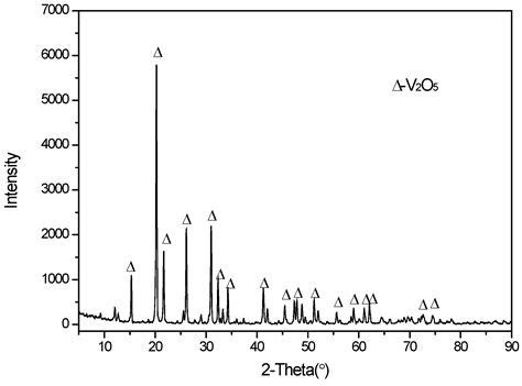 xrd pattern of vanadium metals free full text recovery of vanadium from h2so4