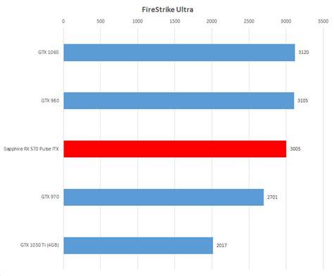 sapphire pulse radeon rx 570 4gd5 test recensione amd sapphire pulse itx radeon rx 570 4gd5