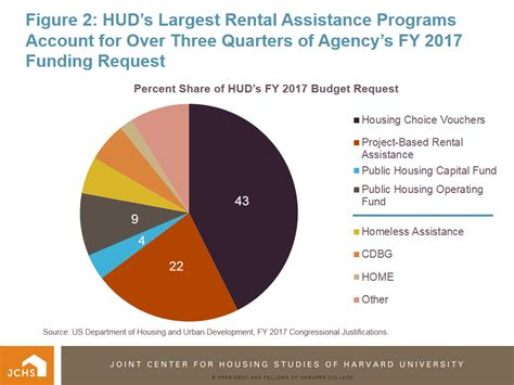 housing grants housing perspectives from the harvard joint center for housing studies