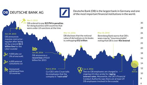 deutsche bank deutschland chart the epic collapse of deutsche bank