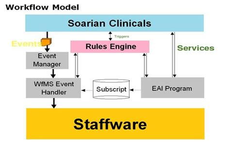 clinical workflow definition clinical workflow definition 28 images clinical