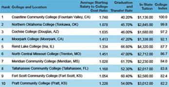 the top 10 community colleges in america huffpost