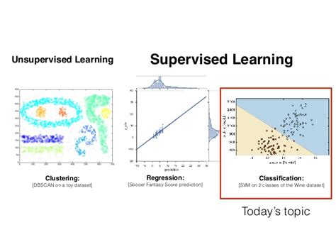 pattern classification data mining unsupervised learning supervised learning clustering