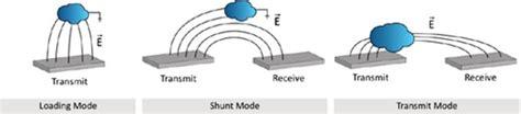 how to make a capacitive sensor capacitive proximity sensing in smart environments ios press