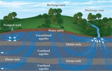 where is the water table located earth s water chemistry of the environment chemistry