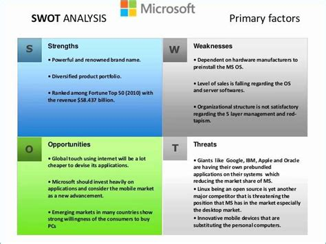 Microsoft Swot Analysis Template Swot Analysis Template Microsoft Useful Swot Analysis Template Microsoft Powerpoint Templates Swot