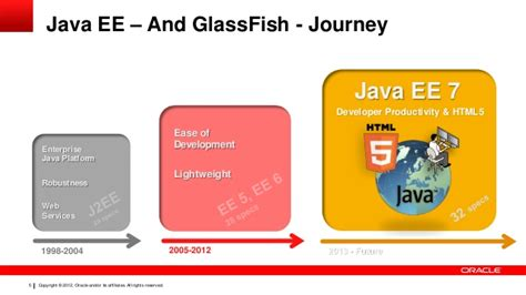 java ee themes glassfish in production environments