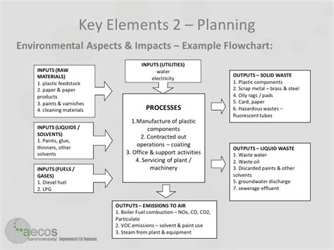 environmental aspects register template aspect and impact register iso 14001 standard nypriority
