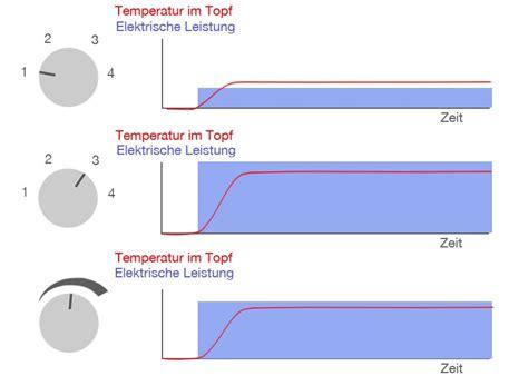 Induktionsherd Oder Ceranfeld by Unterschiede Induktion Und Elektroherd