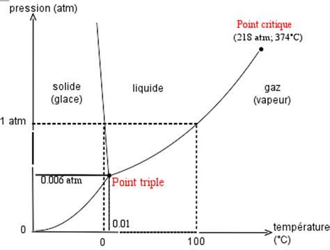 diagramme de phase co2 supercritique pleut il sur saturne jpcmanson