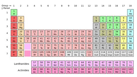 Learn The Periodic Table by How To Memorize The Periodic Table Fast