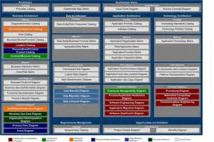 cobit itil togaf prince cmmi and iso mappings health