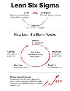 Pmp Vs Mba Vs Six Sigma by The Pmo Project Management And Consulting