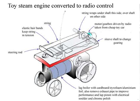 model steam engine diagram radio controlled steam engine