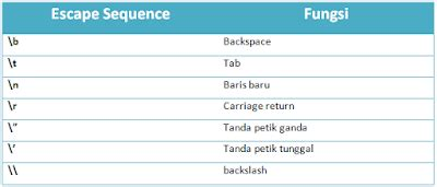 Escape Sequences Quot N T R Java metode println konkatenasi escape sequence dan komentar