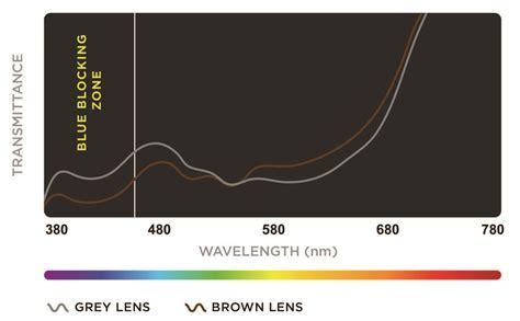 blue light filter for tv how transitions 174 lenses filter harmful blue light