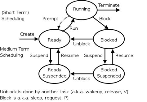 process states in operating system with diagrams os lecture 4