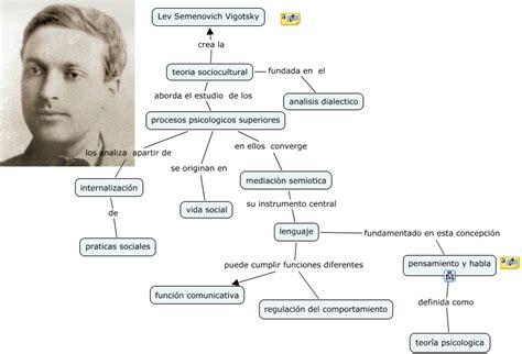 modelo de aprendizaje sociocultural de lev vygotsky did 193 ctica teorias del aprendizaje vigotski y piaget