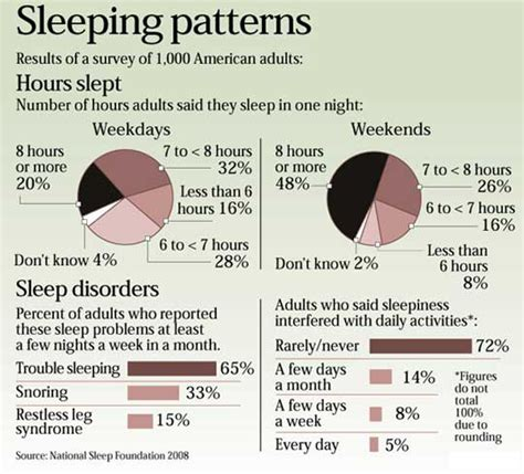 sleep quality ncbi sleep disorders drjulissa official website of