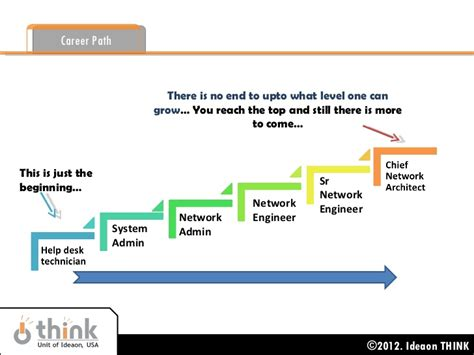 Engineer With Mba Career Path by Hardware Networking Corporate Presentation