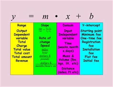 slope words point slope word problems worksheet pdf words equation