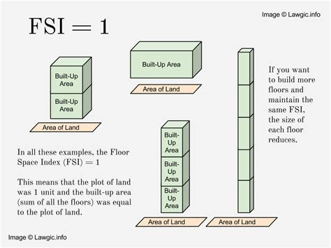 floor space index fsi in mumbai explanation with images