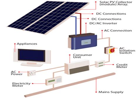 solar pv greenfields renewable energy experts