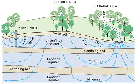 how is the water table where i live file groundwater flow svg wikimedia commons