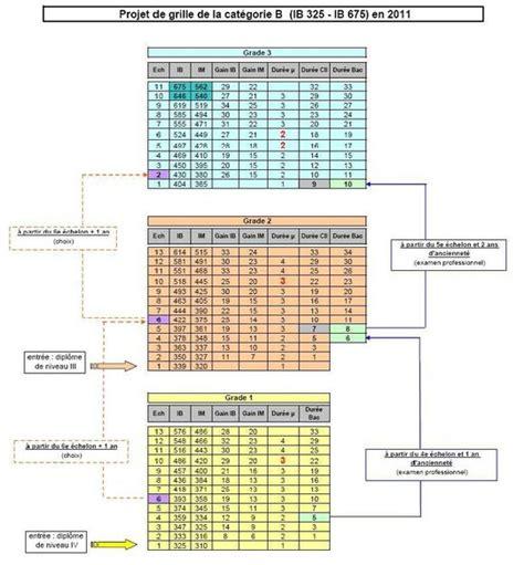 grille saenes education nationale cat 233 gorie b grilles indiciaires projet plus pr 233 cis