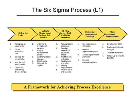 process improvement template word 6 process map templates free pdf excel document format