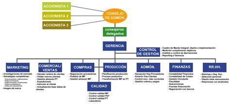 guia de negocios bolivia servicios artisticos grupos musicales organizaci 243 n organigramas de empresas rankia