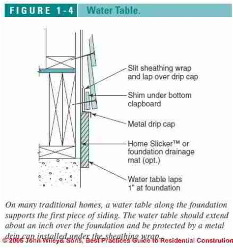 Wall Flashing & Roof Wall Flashing errors and causes of leaks
