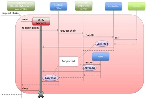 repository pattern jpa 5 2 データベースアクセス jpa編 terasoluna global framework
