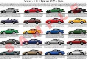 History Of Porsche 911 Models Porsche 911 Turbo Evolution Model Chart Porsche