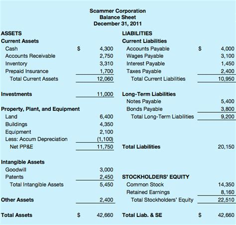 Letter Of Credit Balance Sheet Accounting best photos of balance sheet formula balance sheet