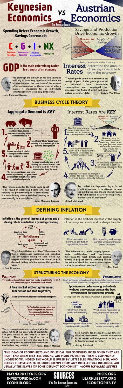 theory in economics keynesian vs austrian economics the infographic zero