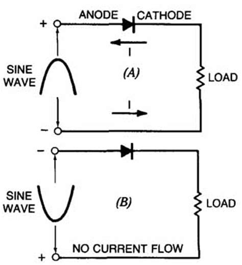 diode on current ratio diode anode cathode current flow 28 images electronic components the diode design