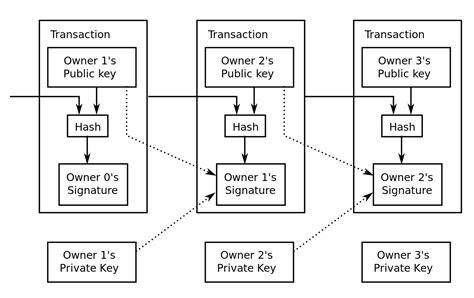 bitcoin transaction file bitcoin transaction visual svg wikimedia commons