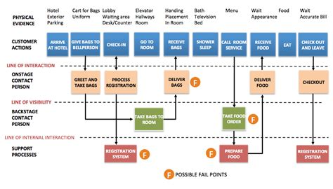 Home Design Center Phone Calls chapter 5 manufacturing and service process structures