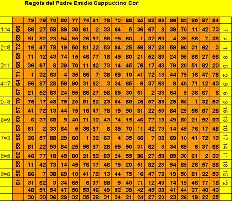 tavola cappuccino ecco la tavola cappuccino lotto italia forum la